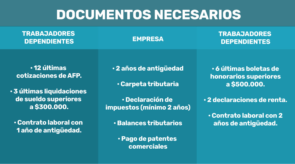 documentos para pedir un credito